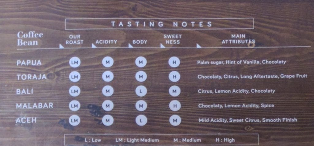 tasting notes of coffee